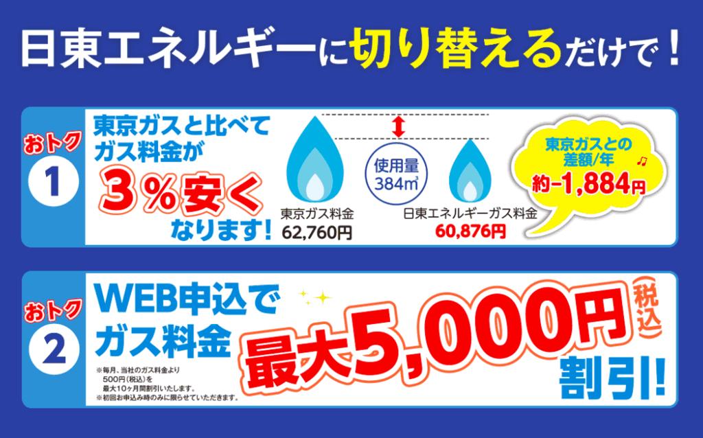 日東エネルギーの都市ガスは東京ガスより3%もお得!