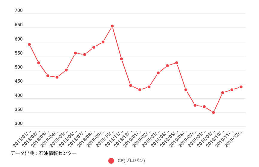 CP(Contract Price)とは